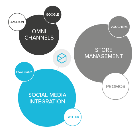 Diagram illustrating marketing tools within Purveya